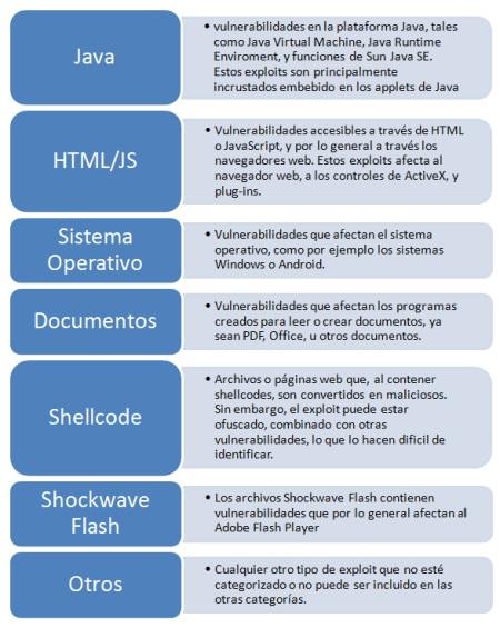 Top exploit en 2011 con Java en primer lugar