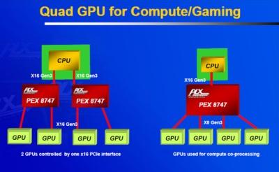Esquema de GPU con PCI Express 16x