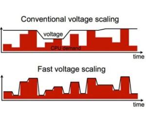 Portátiles y móviles con reguladores de voltaje