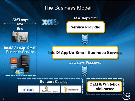 Intel AppUp SMB sobre Cloud Hybrid