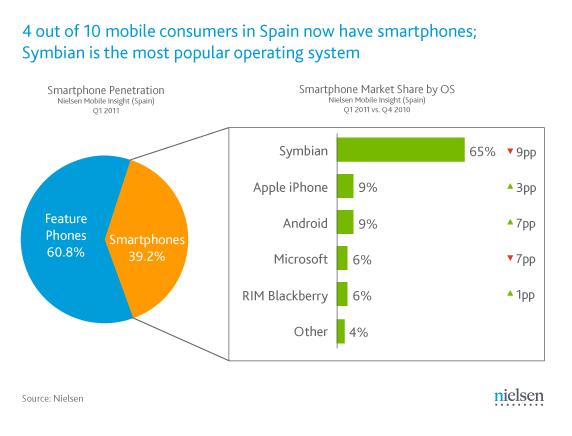 datos nielsen mercado español smartphone movil