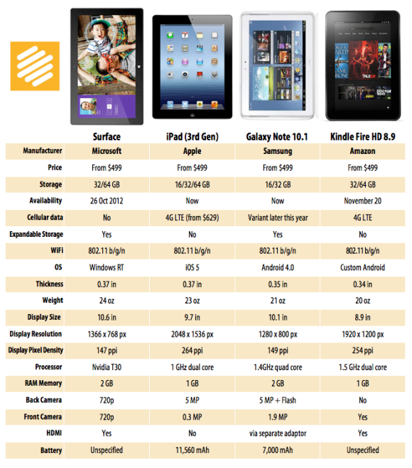 Comparativa tablets: iPad vs. Surface vs. Galaxy Note 10.1 vs. Kindle Fire 8.9