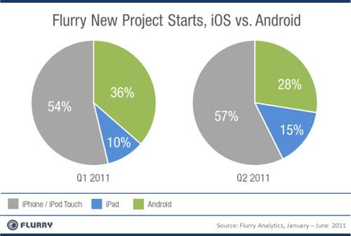 Comparación apoyo desarrolladores a iOS y Android