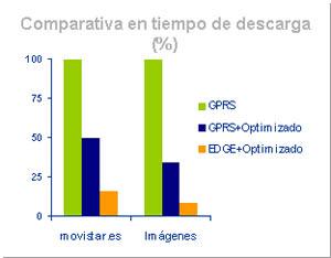 Comparativa tiempo descarga Edge-GPRS