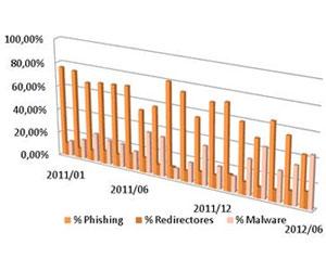 Datos fraude online 1er semestre 2012