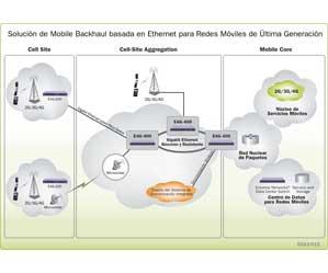 Extreme Networks movilidad redes empresriales