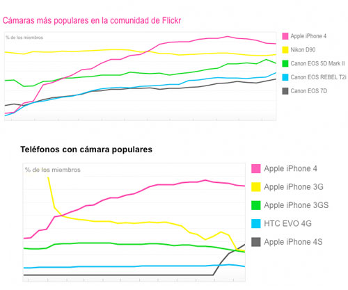 La cámara del iPhone 4S ya es la segunda más popular en Flickr