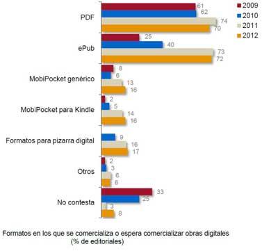 libros electrónicos por formato, España 2009-2012