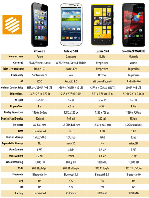 Comparativa: iPhone 5 vs. Galaxy S III, Lumia 920 y Droid RAZR HD