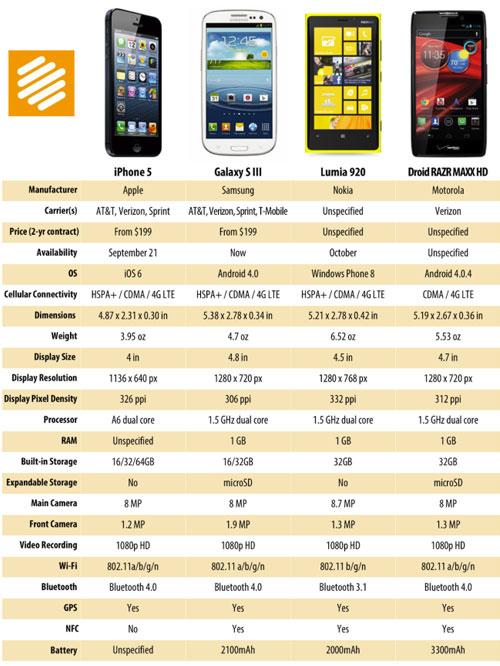 Comparativa: iPhone 5 vs. Galaxy S III, Lumia 920 y Droid RAZR HD
