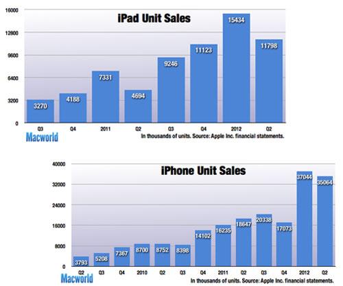 Apple cerca de doblar sus beneficios trimestrales gracias a los dispositivos móviles