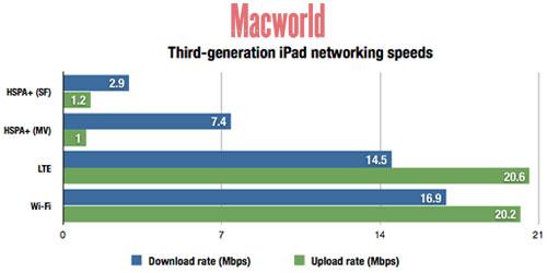 Probamos el nuevo iPad (V): Internet para dar y tomar