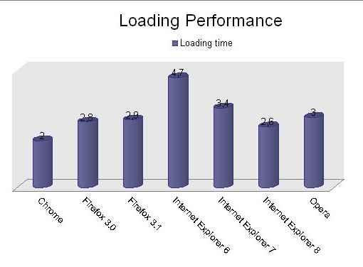 Velocidad de carga de varios navegadores