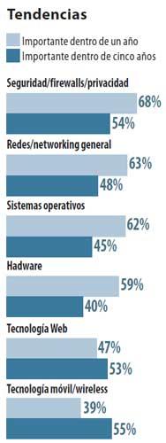 Fuente: Entrevista a 3.578 directivos TI. CTIA, 2008