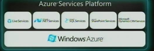 Arquitectura Windows Azure