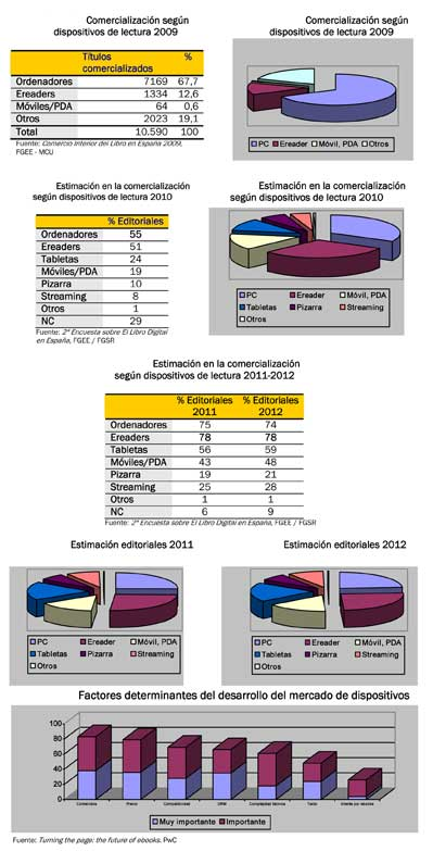 Mercado de e-books en España