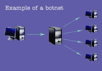 Ejemplo de una botnet