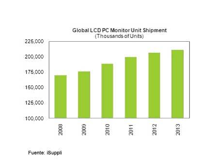 Ventas de monitores LCD de 2008 a 2013, según iSuppli