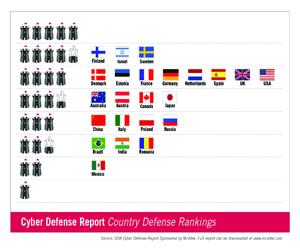 estado de la defensa en países