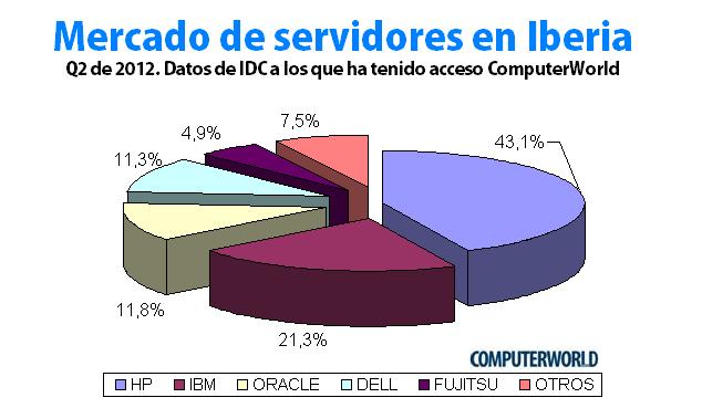 servidores españa idc computerworld