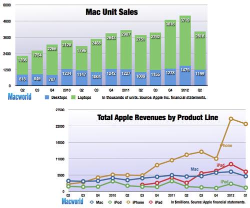 apple anunciará sus resultados del tercer trimestre el 24 de julio