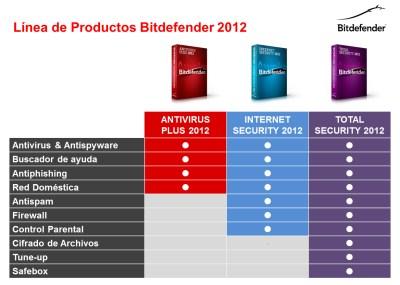 versiones de productos bitdefender 2012