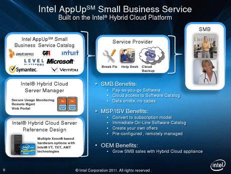intel appup smb sobre cloud hybrid