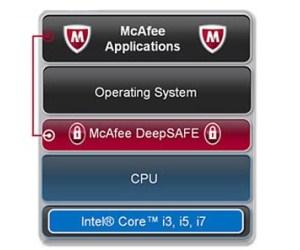 intel deepsafe apuesta por una nueva seguridad