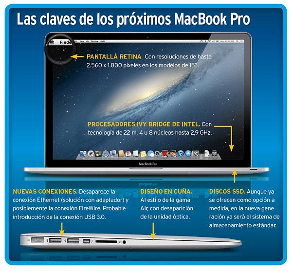así será la nueva gama macbook